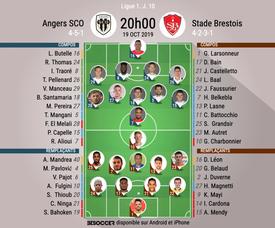 Compos officielles Angers-Brest, Ligue 1, J.10, 19/10/2019, BeSoccer.