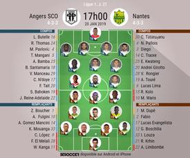 Compos officielles Angers-Nantes, 21ème journée de Ligue 1, 20/01/2019. BeSoccer