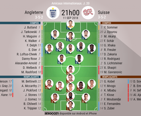 Compos officielles Angleterre-Suisse, match amical, 11/09/2018. BeSoccer