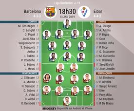 Les ompos officielles de Barcelone-Eibar, 19ème journée de Liga, 13/01/2019. BeSoccer