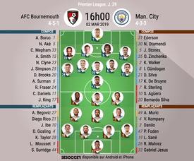 Les compos officielles du match de Premier League entre Bournemouth et City. AFP