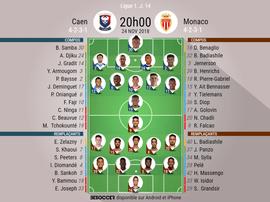 Compos officielles Caen - Monaco, J14, Ligue 1, 24/11/2018. Besoccer
