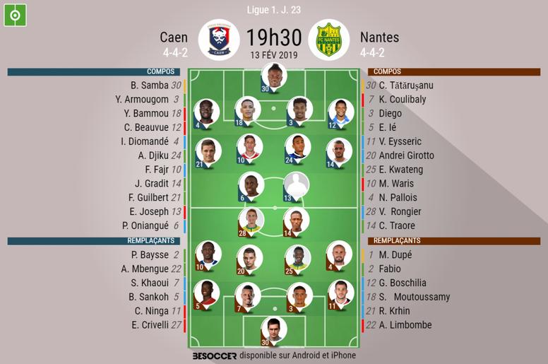 Compos officielles Caen-Nantes, Ligue 1, J23, 13/02/2019. BeSoccer