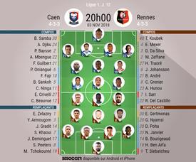 Compos officielles Caen-Rennes, 12ème journée de Ligue 1, 03/11/2018. BeSoccer