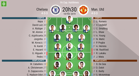 Compos officielles Chelsea - United, FA CUP, 1/8, 18/02/2019. Besoccer