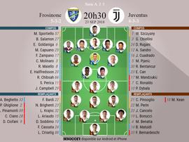 Compos officielles de Serie A, Frosinone - Juventus, J5, 23/09/2018. Besoccer