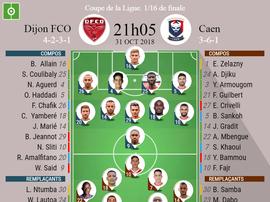 Compos officielles Dijon - Caen, Coupe de la Ligue. Besoccer