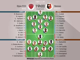 Compos officielles Dijon - Rennes, J33, Ligue 1. 19/04/2019. Besoccer