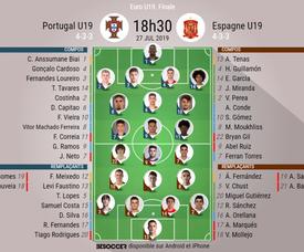 Sigue el directo del Portugal Sub 19-España Sub 19. BeSoccer