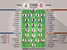 Compos officielles Ghana-Tunisie, CAN, huitième de finale, 08/07/2019, BeSoccer