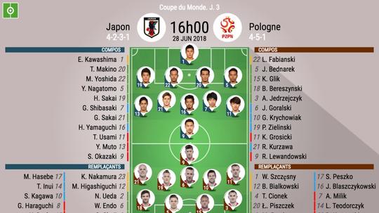 Compos officielles Japon-Pologne, J3, Coupe du monde, 28/06/18. BeSoccer