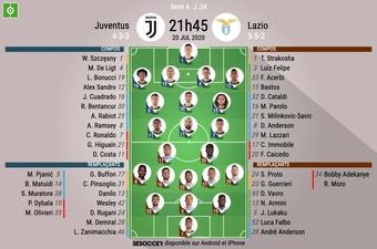 Les compos officielles entre la Juve et la Lazio. BeSoccer