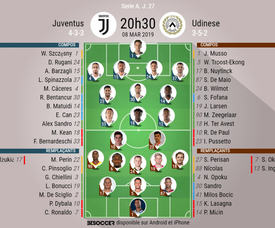 Compos officielles Juventus - Udinese, J27, Serie A, 08/03/2019. Besoccer
