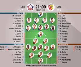 Compos officielles Lille - Lens, J7, Ligue 1, 2020. BeSoccer