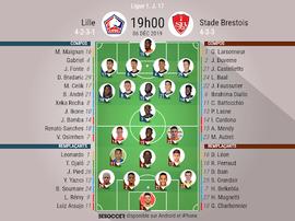 Compos officielles de Lille-Brest. BeSoccer