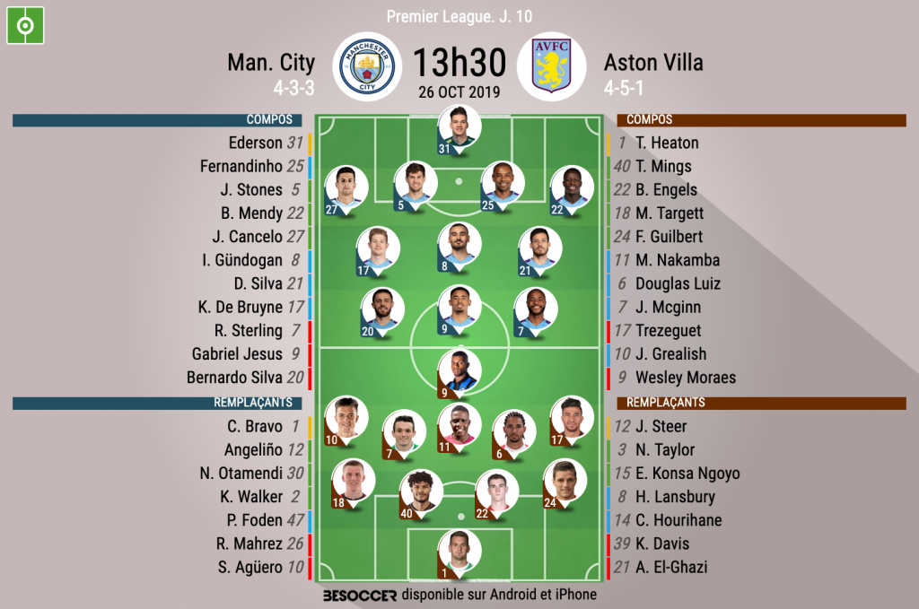 Manchester City - Aston Villa : Les Citizens s'imposent en seconde période !