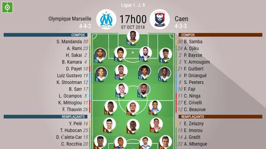Compos officielles Marseille-Caen, 9ème journée de Ligue 1, 07/09/2018. BeSoccer