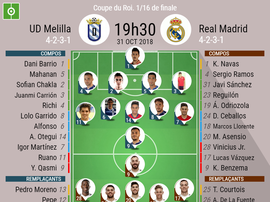 Compos Officielles Melilla - Real Madrid, Coupe du roi, 31/10/2018. Besoccer