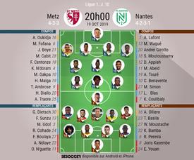 Compos officielles Metz-Nantes, Ligue 1, J10, 19/10/2019. BeSoccer