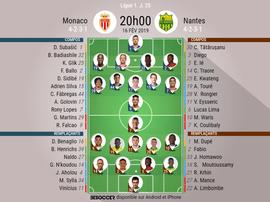 Compos officielles Monaco - Nantes, J25, Ligue 1. 16/02/2019. Besoccer