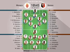 Compos officielles Monaco-Rennes, quarts de finale de Coupe de la Ligue, 09/01/2019. BeSoccer