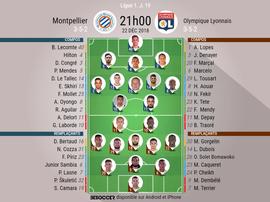 Compos officielles Montpellier - Lyon, J19, Ligue 1, 22/12/2018. Besoccer