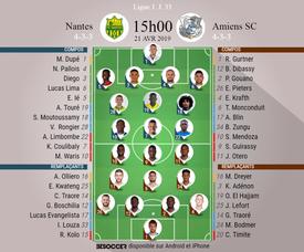 Compos officielles Nantes - Amiens, J33, Ligue 1, 21/04/2019. Besoccer