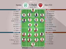 Compos officielles du match de L1 Nantes-Dijon. BeSoccer