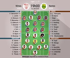 Compos officielles Nîmes-Nantes, J17, Ligue 1, 16/01/19. BeSoccer