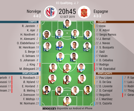 Compos officielles Norvège-Espagne, J7 des qualifications à l'Euro 2020, 12/10/2019. BeSoccer