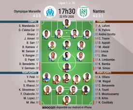 Les compos officielles du match de Ligue 1 entre Marseille et Nantes. BeSoccer