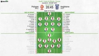 Compos officielles : Pologne-Angleterre. afp