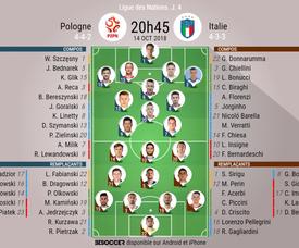 Compos officielles Pologne-Italie, 4ème journée de Ligue des nations, 14/10/2018. BeSoccer