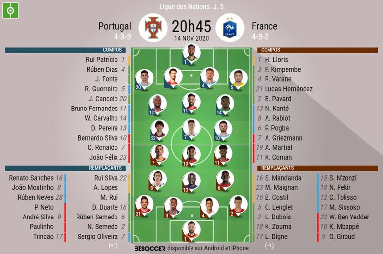 Escalações de Portugal e França pela 5º rodada da Liga das Nações da UEFA. BeSoccer