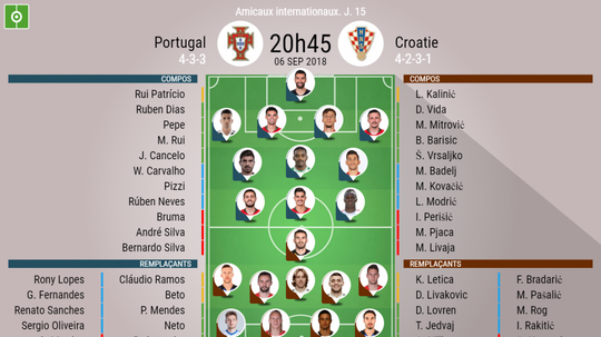 Compos officielles Portugal-Croatie, match amical, 06/09/2018. BeSoccer