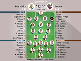 Compos officielles Real Madrid-Levante, J9, Liga, 18-19. BeSoccer