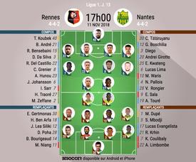 Compos officielles Rennes-Nantes, J13, Ligue 1, 11/11/18. BeSoccer