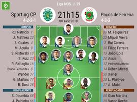 Compos officielles Sporting Lisbonne-Paços. 29ème journée de Liga NOS, 08/04/2018. BeSoccer