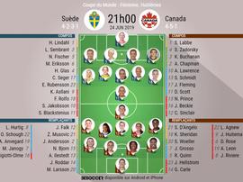Suivez le direct du match Suède-Canada. BeSoccer