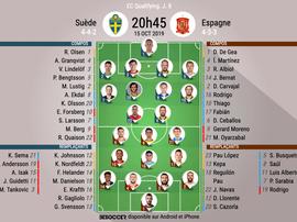 Compos officielles Suède-Espagne, Qualifications Euro 2020, J.8, 15/10/2019, BeSoccer.