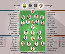 Compos officielles Ukraine-Portugal, Qualifs Euro, 14/10/2019. BeSoccer