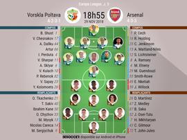 Compos officielles Vorskla-Arsenal, 5ème journée d'Europa League, 29/11/2018. BeSoccer