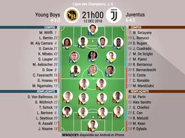 Compos officielles Young Boys-Juventus, J6, Ligue des champions, 12/12/2018. BeSoccer