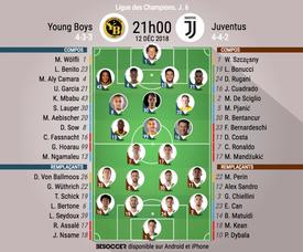 ompos officielles Young Boys-Juventus, J6, Ligue des champions, 12/12/2018. BeSoccer