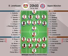 Les compos officielles Bayer Leverkusen et le Bayern Munich. BeSoccer