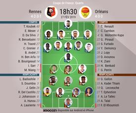 Compos officielles Rennes-Orléans, 1/4 Coupe de France, 27/02/2019, BeSoccer