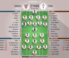 Les compos officielles du match de Liga entre l'Athletic et le Celta Vigo. BeSoccer