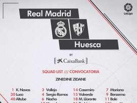 La lista dei convocati di Zidane. Real Madrid