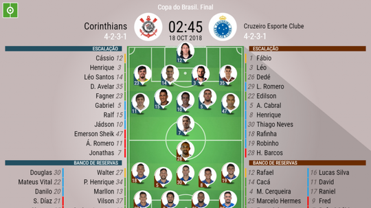 Corinthians - Cruzeiro Final Copa do Brasil. BeSoccer
