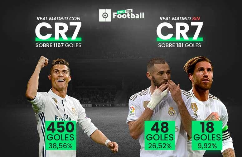 Radiografía al gol del Madrid en torno a Cristiano, Benzema y Ramos. BeSoccer